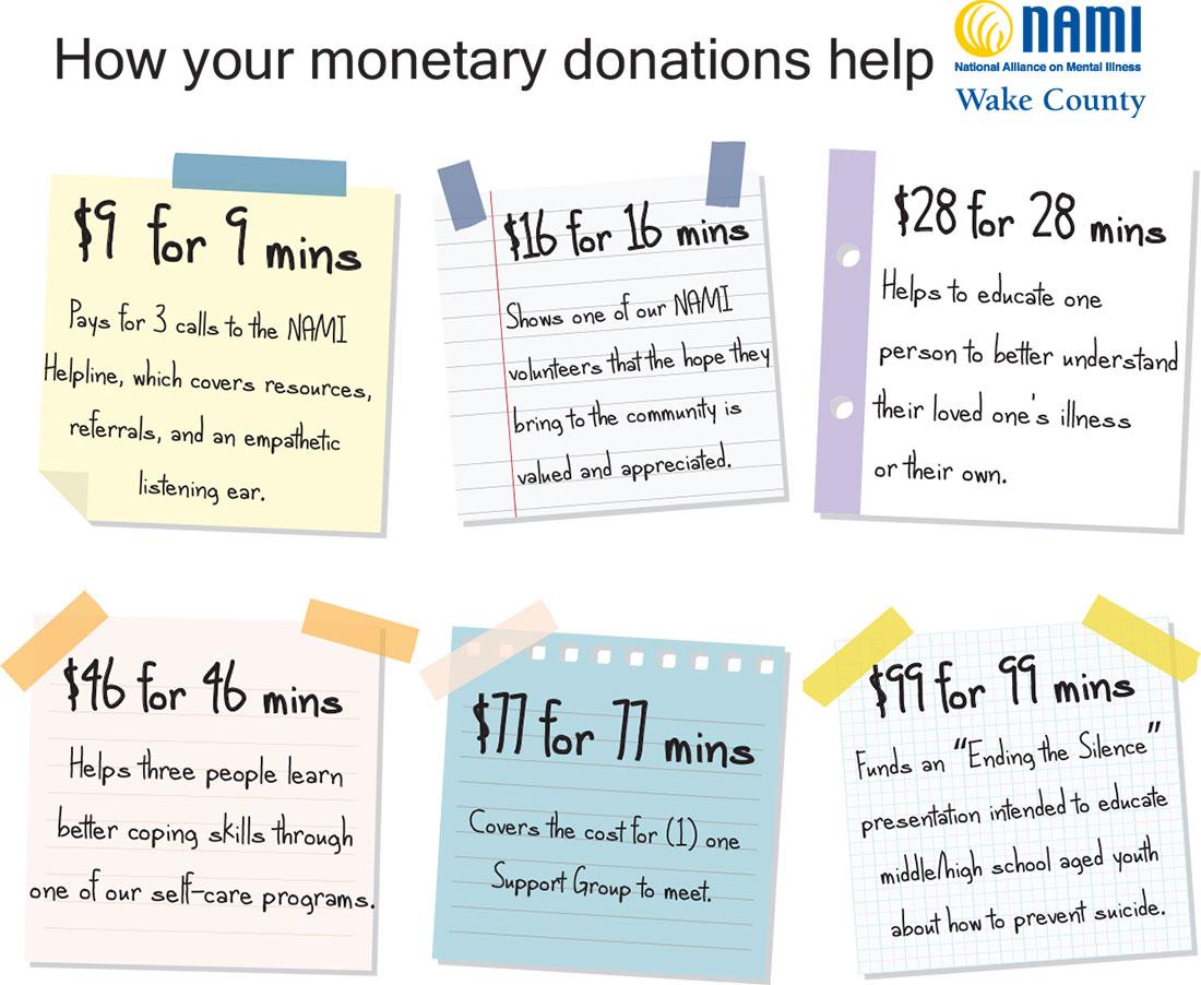 Donation Levels